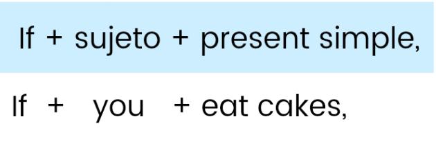 Los Condicionales En Inglés Clase Ejercicios Prácticos